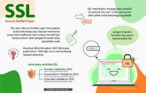 ssl indonesia